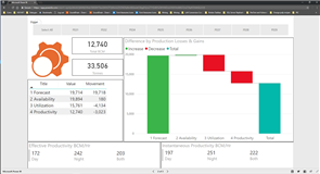 Eclipse Miningware - Power BI Waterfalls